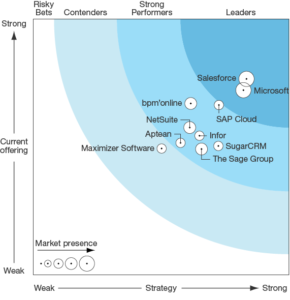 IMAGE: The Forrester Wave™ for Mid-Market CRM, 2015 Q1