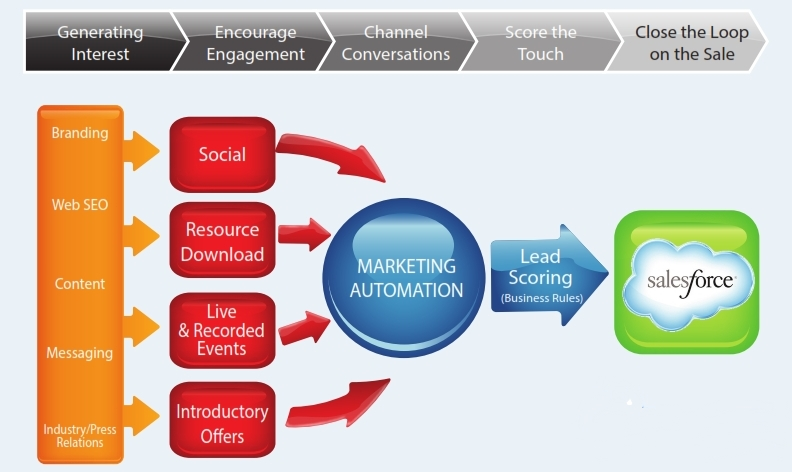 relationship between crm and marketing automation