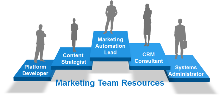 Marketing Team Resources