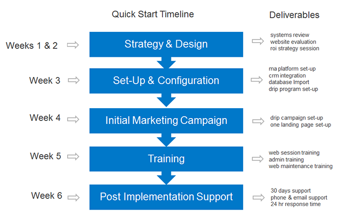 Quick Start Implementation Timeline and Deliverables