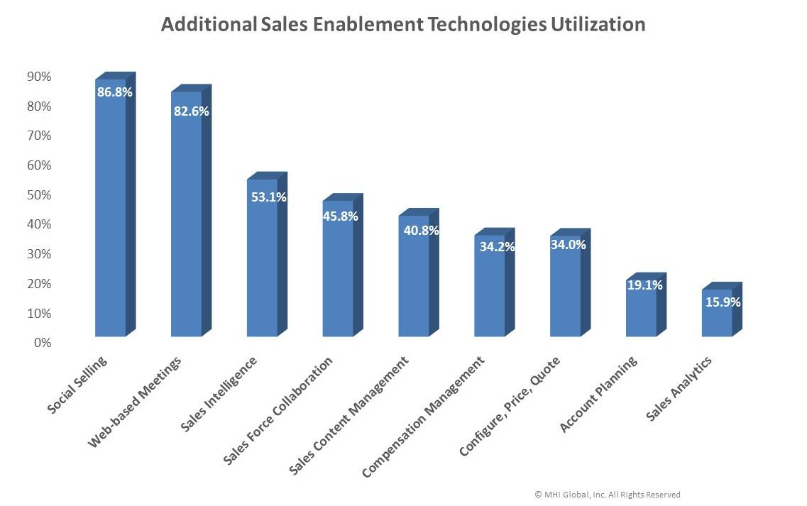 Sales Automation Framework