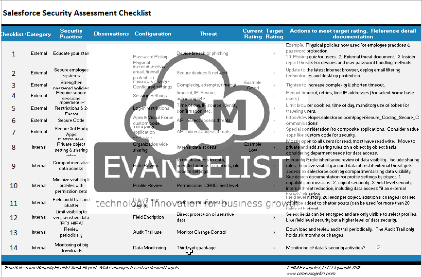 14 Step Security Review & Checklist | | CRM Services and