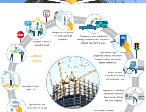 Scaffolding Business Process